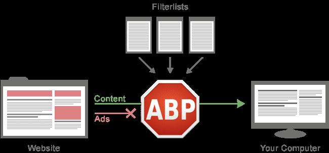 Qué es Adblock Plus